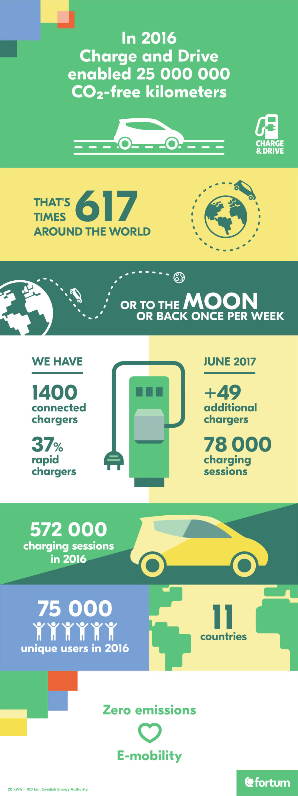 Fortum Charge & Drive Infografikk