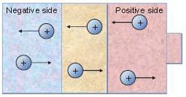 Illustrasjonsbilde negative og positive ioner