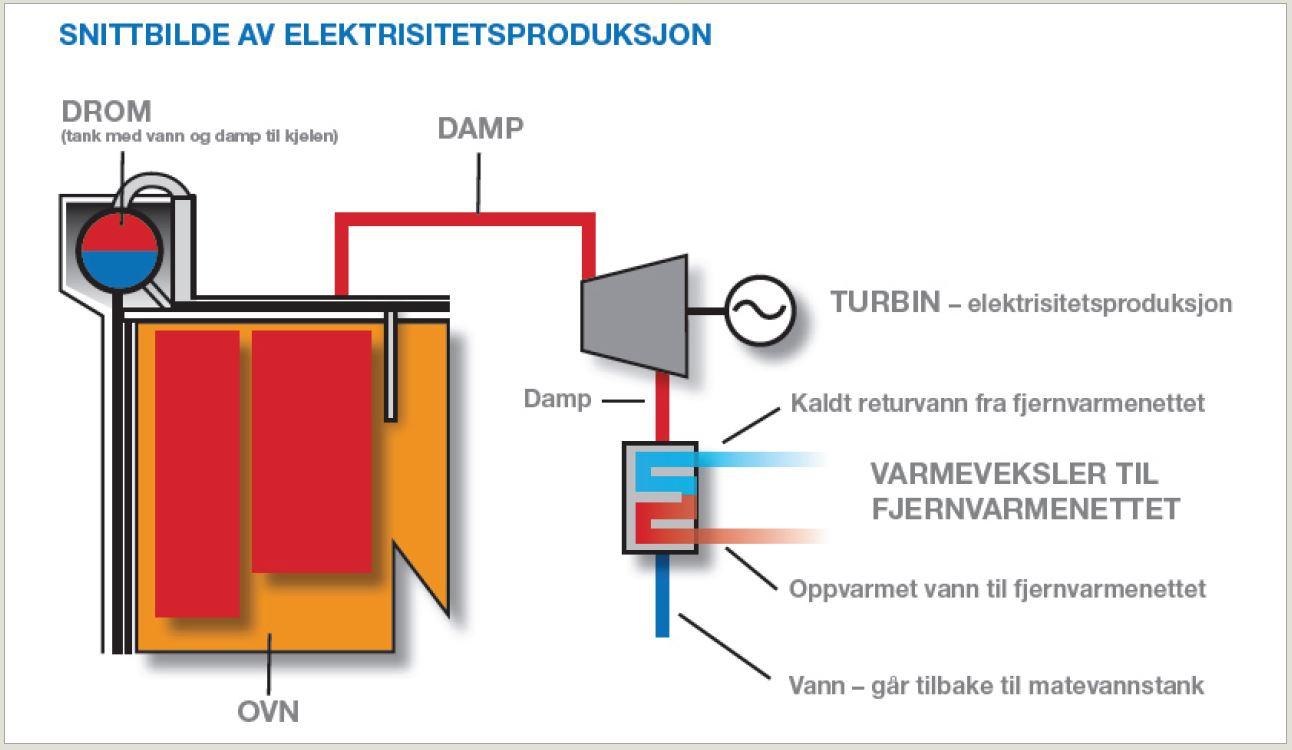 Snittbilde av el-produksjon