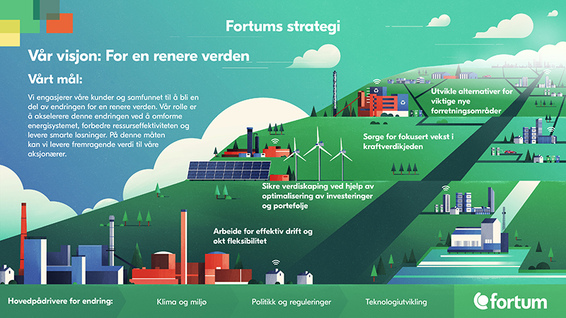 Strategibilde Fortum